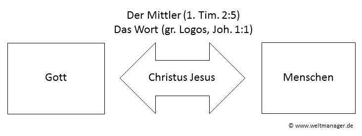 Christus, Mittler zwischen Menschen und Gott
